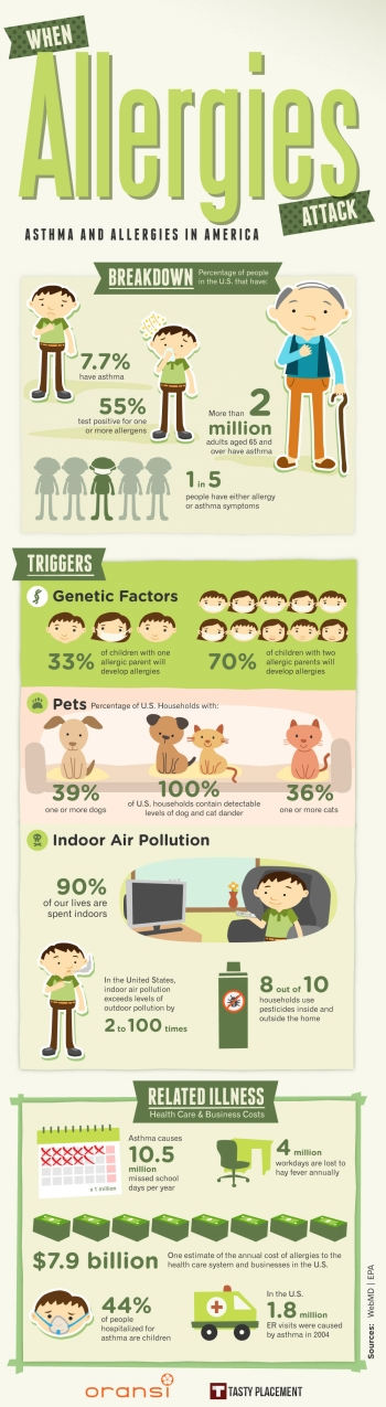 Asthma and Allergies infographic
