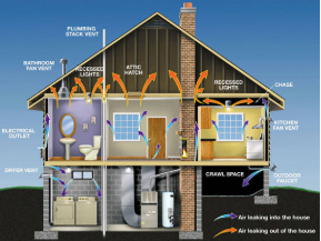 How a home is heated
